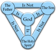 Trinity: Father, Son, Holy Ghost